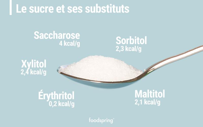 calories par gramme sucre et édulcorants