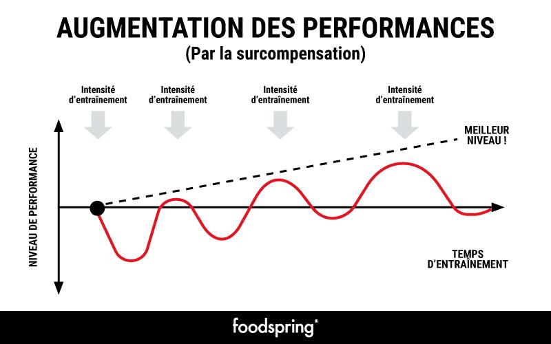Graphique indiquant les effets de la surcompensation sur les performances