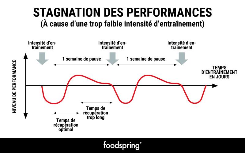 Graphique représentation les effets de la stagnation sur les performances