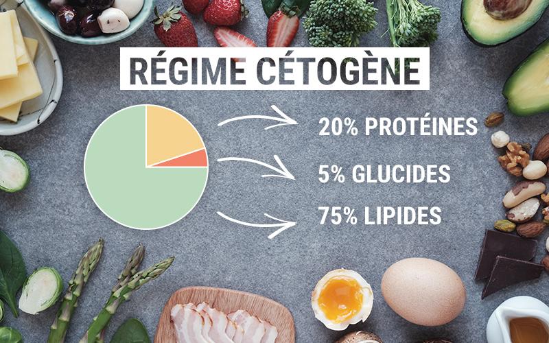graphique régime cétogène
