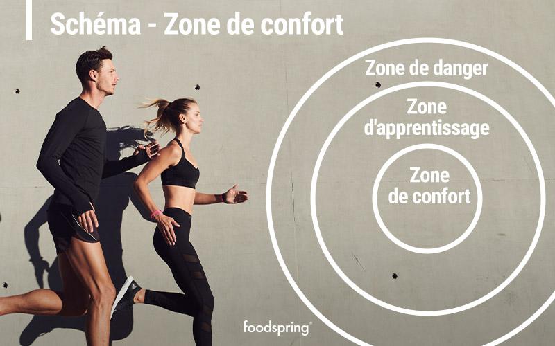 zone de confort et ses mécanismes