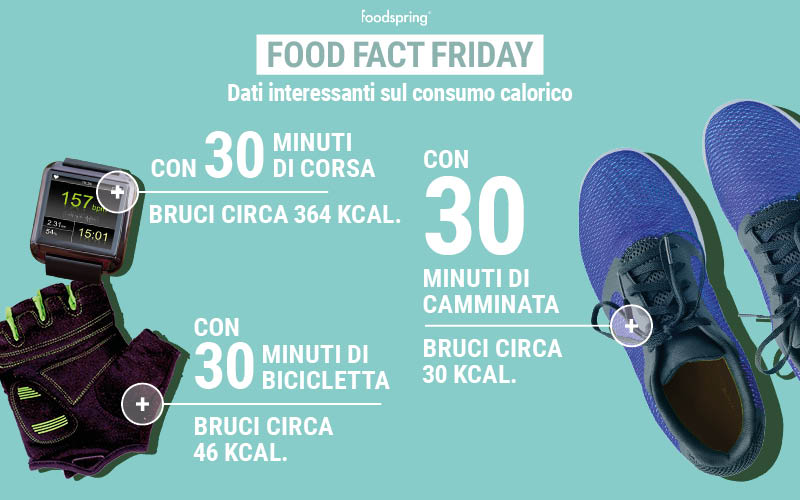Consumo calorico
