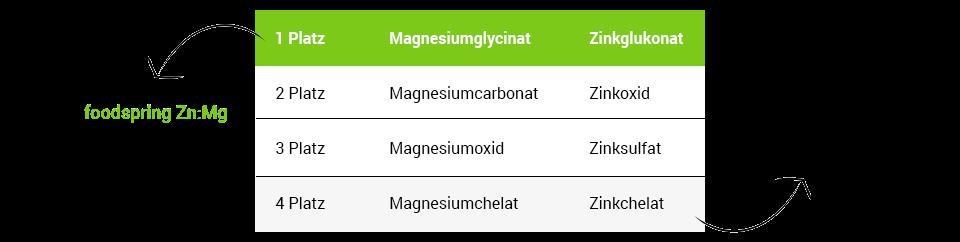 Tabelle Verfügbarkeit verschiedener Zink- und Magnesiumformen