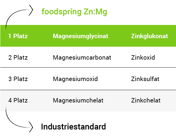 Zn:Mg im Vergleich