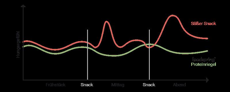Graph Hungergefühl mit süßem Snack und mit foodspring Proteinriegel