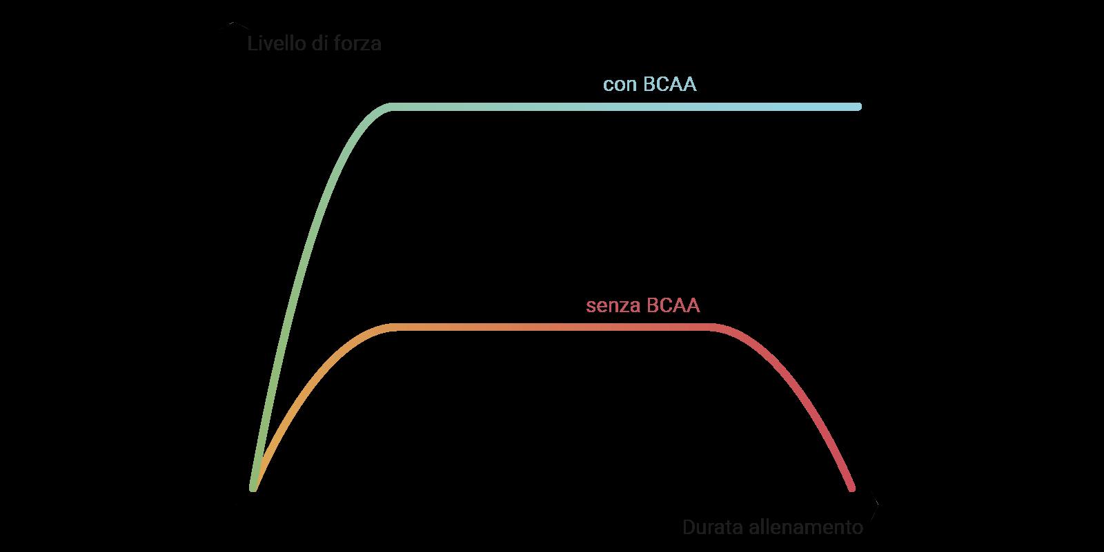 Diagramma delle prestazioni con e senza BCAA