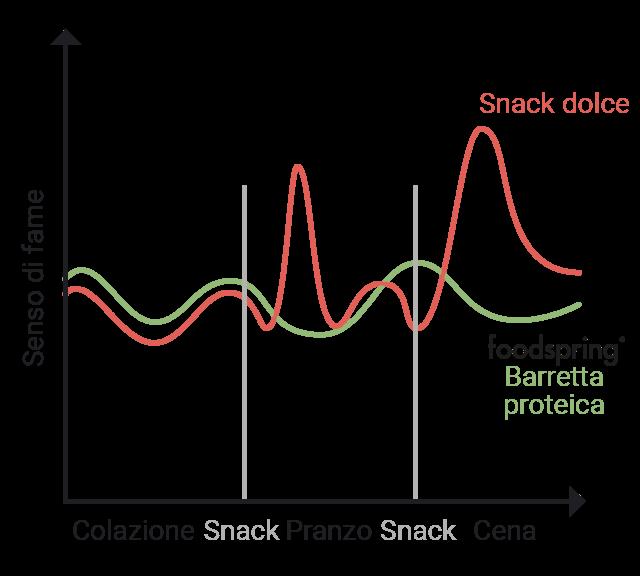Grafico sensazione di fame con snack dolce e barretta proteica foodspring
