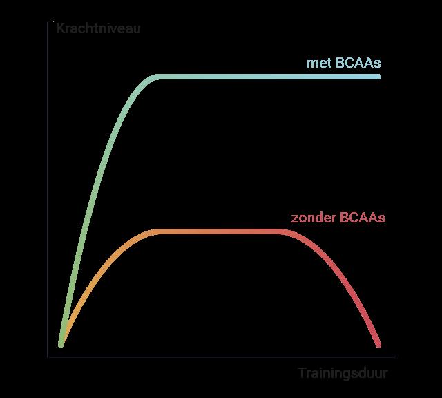 Grafiek effect BCAA