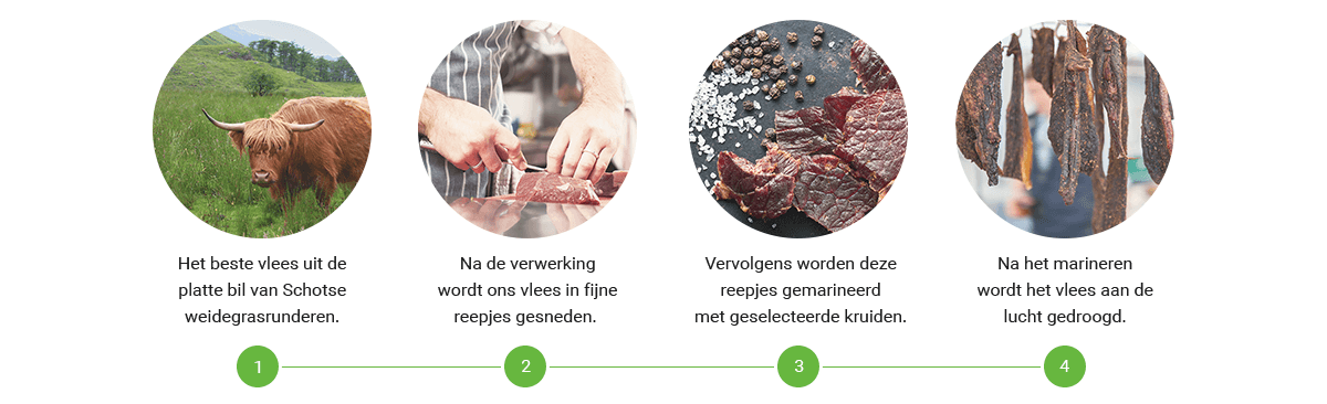 Beef Jerky productieproces