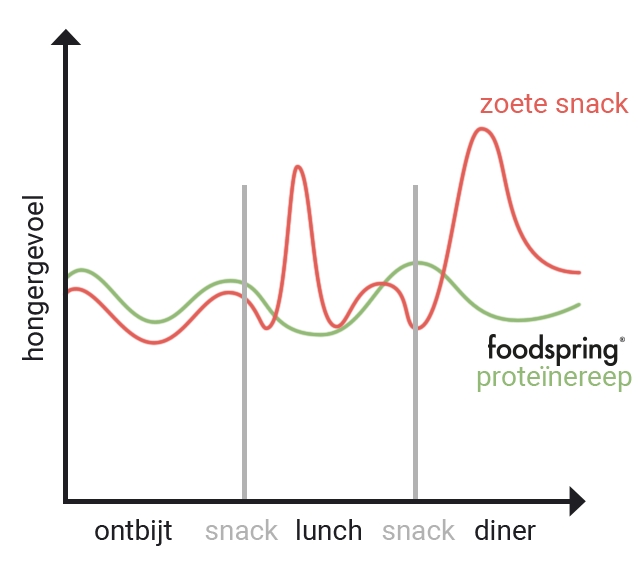 Grafiek hongergevoel met zoete snack en met foodspring proteïnereep
