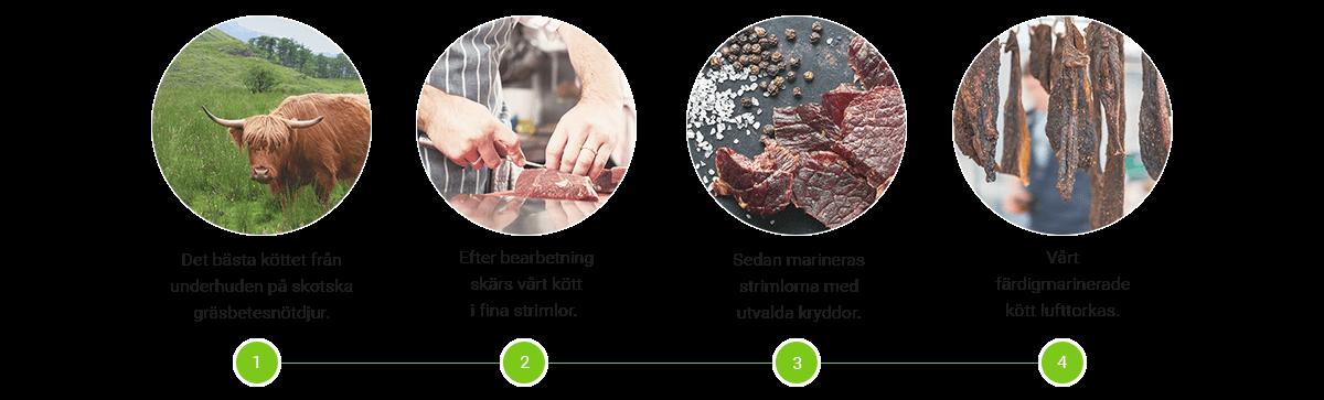Beef Jerky tillverkningsprocess