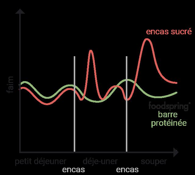 Graphique de comparaison de la sensation de faim avec un encas sucré et une barre protéinée foodspring