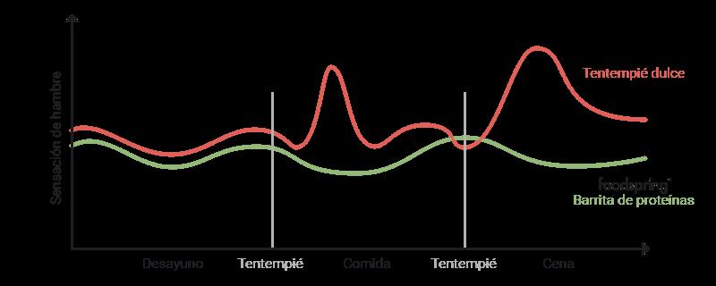 Gráfico de la sensación de hambre con un tentempié dulce y con una barrita de proteínas foodspring