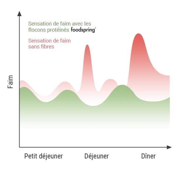 Sentiment de faim avec nos Flocons protéinés.