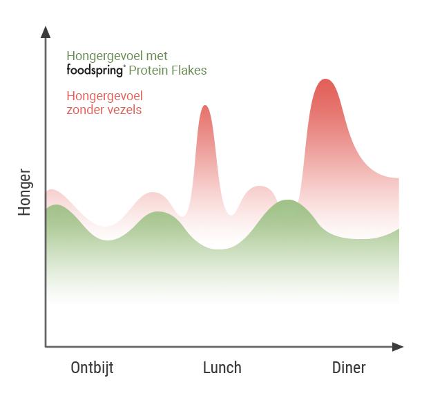 Hongergevoel met onze proteïne flakes.